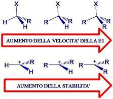Influenza sul decorso della reazione. Fonte: Seyhan Eğe, La Chimica Organica Essenziale, Idelson-Gnocchi, 2008