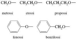 Gruppi alcossidi più comuni. Fonte: Seyhan Eğe, La Chimica Organica Essenziale, Idelson-Gnocchi, 2008