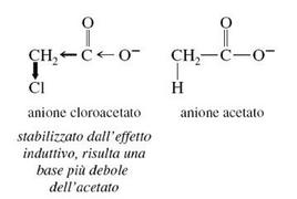 Effetto sull'acidità della distanza tra il sostituente e il gruppo carbossile. Fonte: Seyhan Eğe, La Chimica Organica Essenziale, Idelson-Gnocchi, 2008