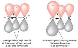 Confronto della stabilizzazione per risonanza dell'anione carbossilato e del cloruro acilico. Fonte: Seyhan Eğe, La Chimica Organica Essenziale, Idelson-Gnocchi, 2008