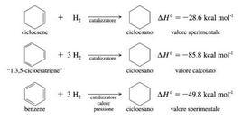 Il calore di idrogenazione sperimentale del cicloesene, 1,3,5-cicloesatriene e benzene. Fonte: Seyhan Eğe, La Chimica Organica Essenziale, Idelson-Gnocchi, 2008