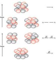Energie relative dei tre orbitali leganti e dei tre orbitali antileganti. Fonte: Seyhan Eğe, La Chimica Organica Essenziale, Idelson-Gnocchi, 2008