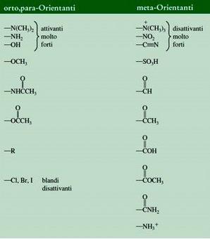Classificazione dei principali sostituenti presenti sugli anelli aromatici come orto, para- e meta-orientanti. Fonte: Seyhan Eğe, La Chimica Organica Essenziale, Idelson-Gnocchi, 2008