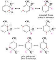 Forme limite di risonanza degli intermedi derivanti dall'attacco del bromo al toluene. Fonte: Seyhan Eğe, La Chimica Organica Essenziale, Idelson-Gnocchi, 2008
