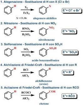 Cinque esempi di sostituzione elettrofila aromatica. Fonte: Seyhan Eğe, La Chimica Organica Essenziale, Idelson-Gnocchi, 2008