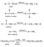Altri metodi per la preparazione delle ammine. Fonte: Seyhan Eğe, La Chimica Organica Essenziale, Idelson-Gnocchi, 2008