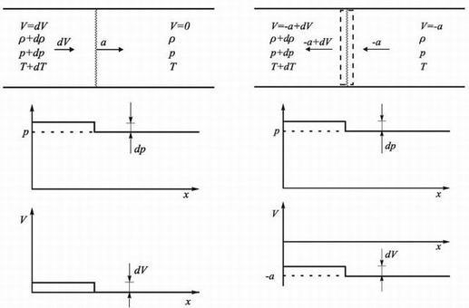 Sia dato un piccolo disturbo di pressione che viaggia in un condotto alla velocità a (a sinistra) attraverso un fluido in quiete. Nel nuovo sistema di riferimento (avente velocità  – a  rispetto al primo), il disturbo di pressione si può fermare (a destra).