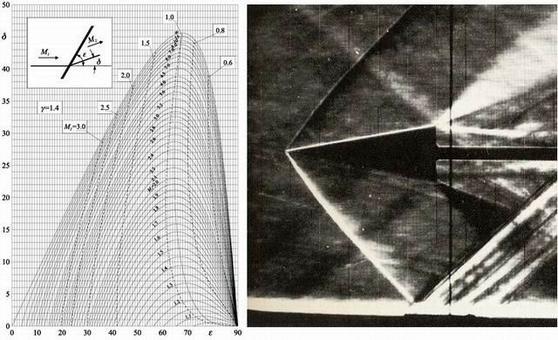 Immagine Schlieren di un flusso supersonico di aria su un diedro con M1 = 1.56  e  δ  = 10° (< δ max)