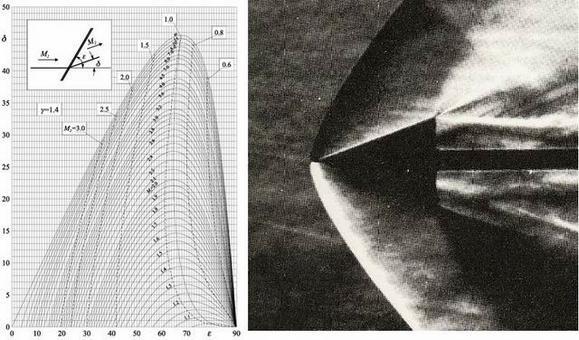 Immagine Schlieren di un flusso supersonico di aria su un cuneo con M1 = 1.56 e δ = 20° ( > δ max). Si noti l'onda d'urto staccata al vertice.