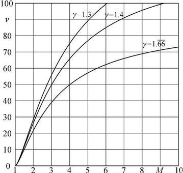 L'angolo ν è chiamato angolo di Prandtl e Meyer ed è diagrammato nella figura che segue per tre diversi valori di γ e quindi di k.