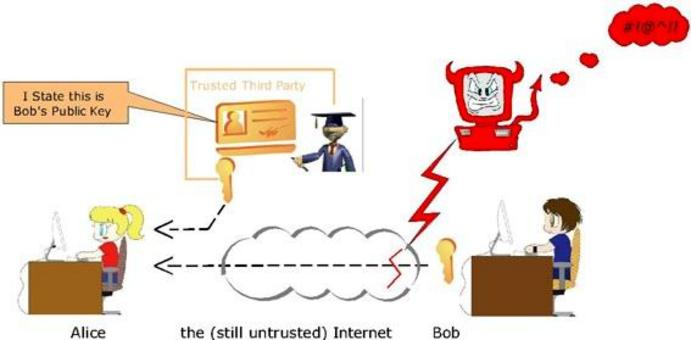 Rely on some trusted third-party attesting user's identity.