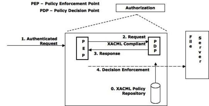 How does XACML Work?