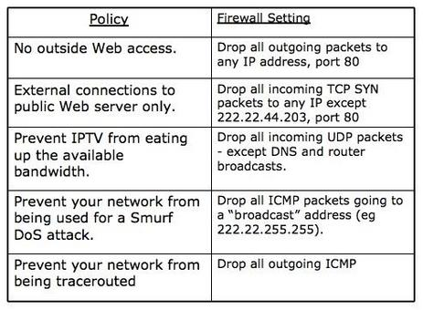 Each router/firewall interface can have its own ACL.