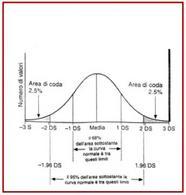 Esempio di una distribuzione gaussiana dei valori.