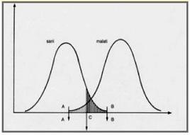 Valori di un analita nei soggetti sani (sinistra) e malati (destra).