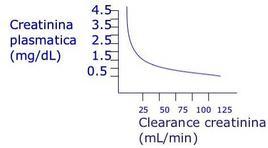 Correlazione tra creatininemia e clearance.