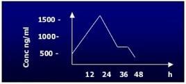 Cinetica della mioglobina nell'IMA