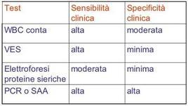 Sensibilità e specificità dei marcatori dell'infiammazione