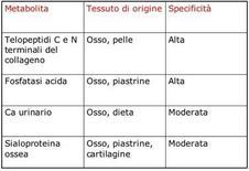 Specificità di altri marcatori di riassorbimento osseo