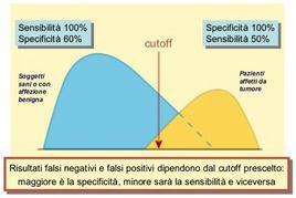 Relazione tra la scelta del cut off e sensibilità e specificità