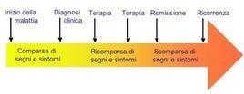 Le divere fasi della malattia neoplastica