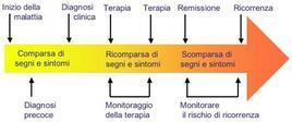Ruolo dei marcatori tumorali nelle divere fasi della malattia neoplastica