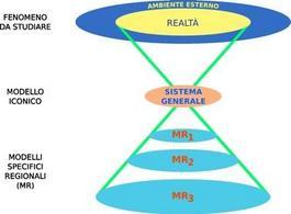 La lettura della realtà tramite la teoria della complessità