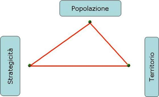 Le categorie concettuali dello Stato sono: popolazione, strategicità del sito, territorio