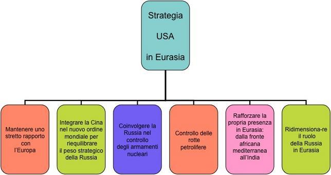Il progetto statunitense