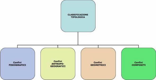 Classificazione in base ai rapporto con le fattezze più evidenti della Terra alle forme di popolamento