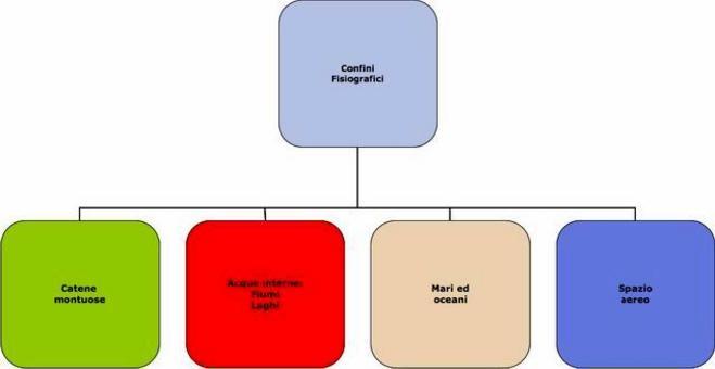 Principali classificazione in base alle fattezze della natura