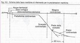 Configurazione del profilo marino costiero.Fonte: Lizza G., Geopolitica, Novara, De Agostini, 2008; pagg. 202 e 205)