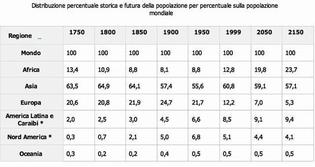 Lo popolazione mondiale agli inizi del 2009 era stimata in oltre 6 miliardi e 750 mila abitanti