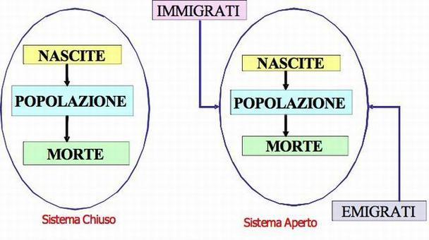 Scambi di popolazione nei due sistemi economici