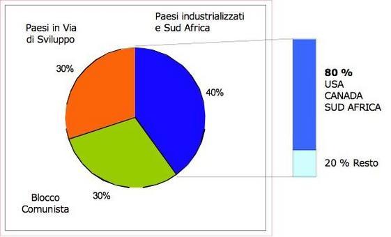Le riserve di minerali primari