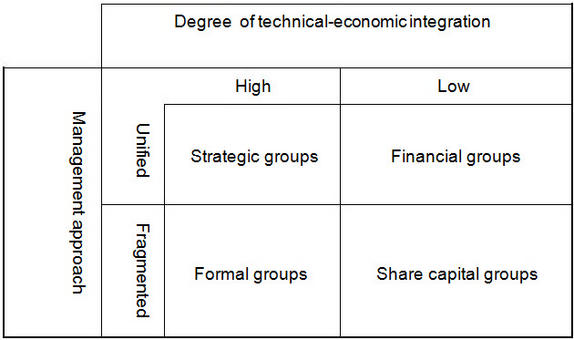 Group strategic framework