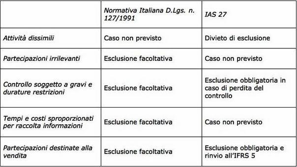 L'area di consolidamento. I casi di esclusione.