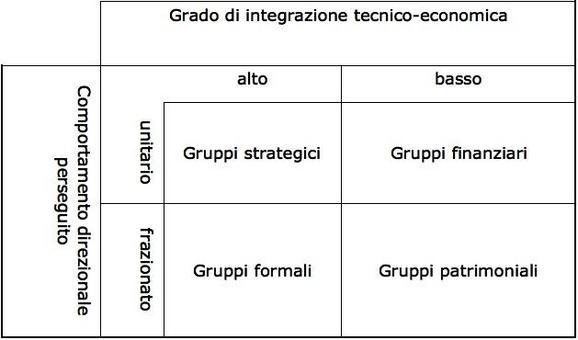 Il perimetro strategico di gruppo.
