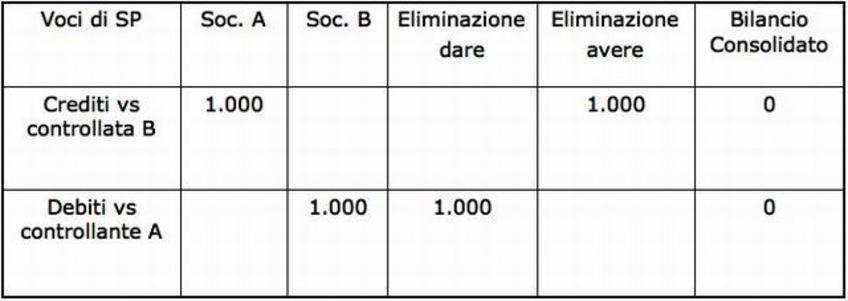 Foglio di consolidamento 1. La Società A vanta un credito commerciale di 1.000 nei confronti della Società controllata B.