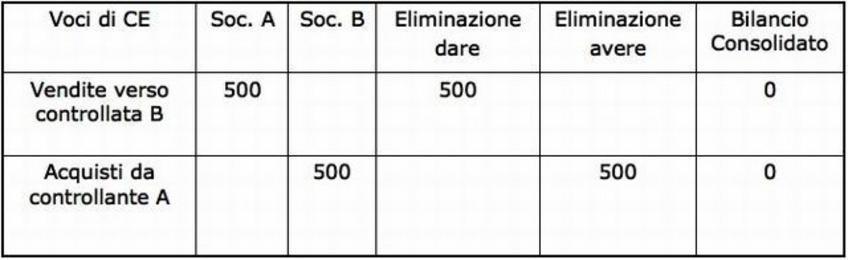 Foglio di consolidamento 2. La Società A vende alla Società controllata B prodotti finiti per 500.