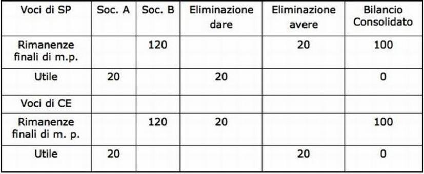Foglio di consolidamento 3. La Società A vende alla Società B materie prime a 120 conseguendo un utile di 20. Al 31/12 le materie sono ancora nel magazzino di B.
