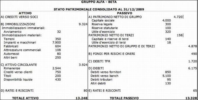 SP costruito trasferendo i saldi consolidati del foglio di lavoro nel prospetto previsto dalla normativa italiana.