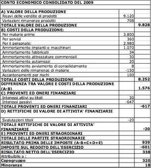 CE costruito trasferendo i saldi consolidati del foglio di lavoro nel prospetto previsto dalla normativa italiana.