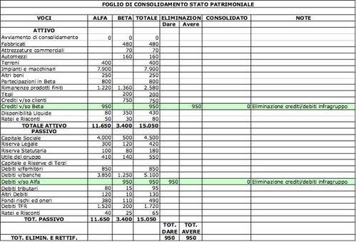 Foglio di consolidamento relativo alla eliminazione di crediti e debiti infragruppo nello Stato Patrimoniale.