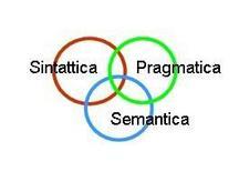 Tre dimensioni della semiotica morrisiana.
