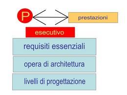 Progetto esecutivo e prestazioni