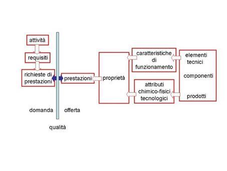 """Sequenza logico-operativa dell'approccio esidegenziale-prestazionale – qualità come corrispondenza tra requisiti e prestazioni"""""""