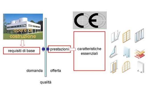 Sequenza logico-operativa dell'approccio esigenziale-prestazionale – regolamento 2011/305/UE