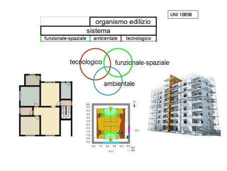 Organismo edilizio come triade  Fonti: iCT@C —-    Waldmann Relux —-Turbosquid