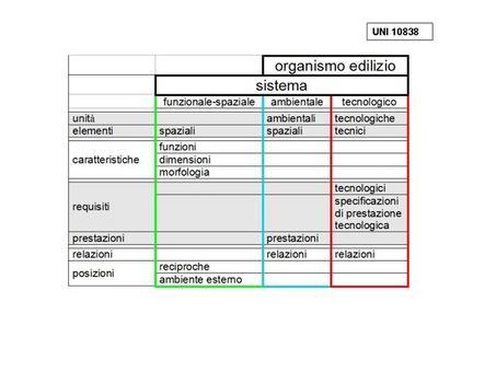 UNI 10838 organismo-sistema confronto analitico